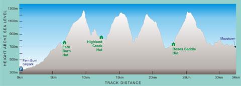 Beim Blick auf das Höhenprofil des Motatapu-Tracks spüren wir direkt unsere Beine...!